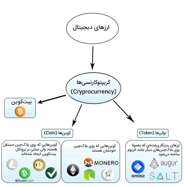 تعریف ارزهای دیجیتال | farasarmayeh.ir