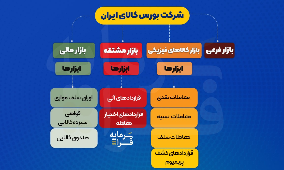 انواع معاملات بورس کالای ایران