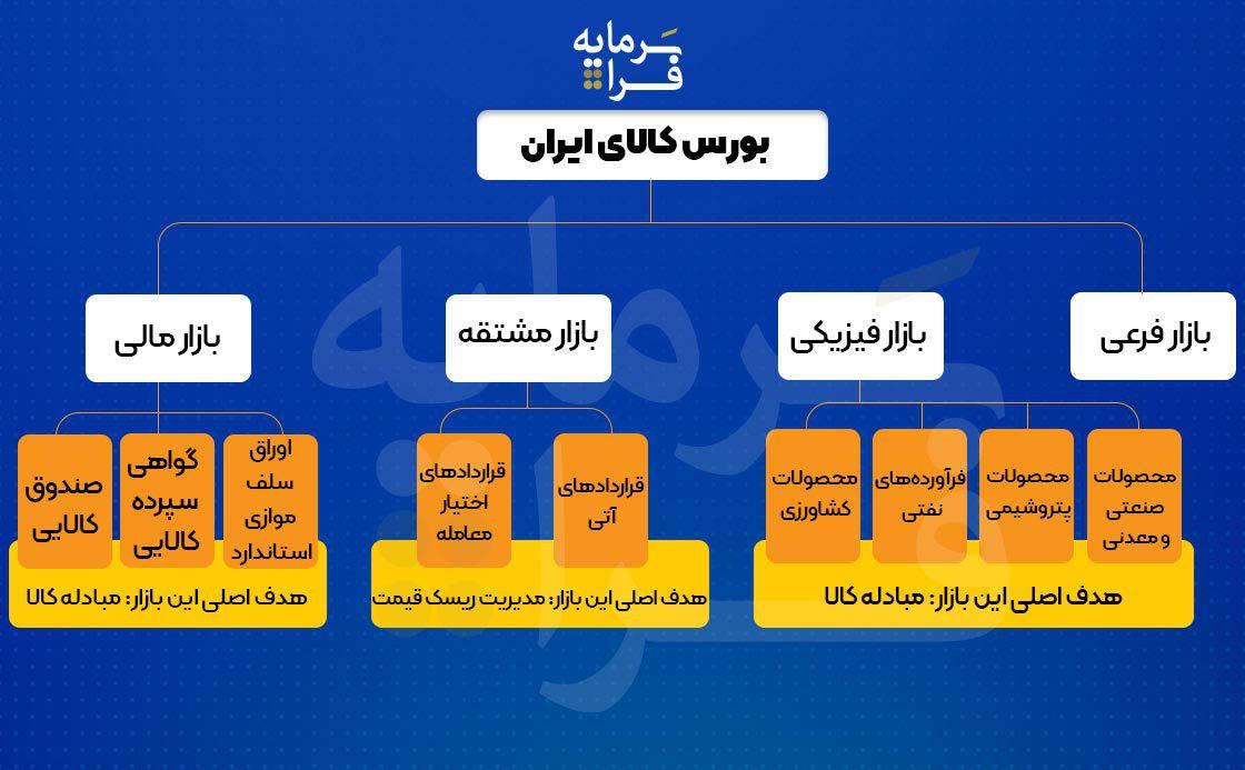 ساختار کلی بازارهای بورس کالای ایران