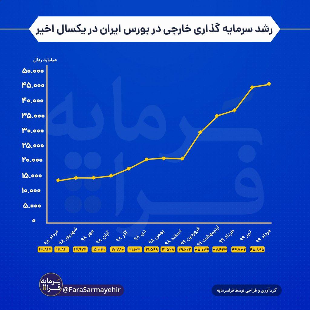 رشد سرمایهگذاری خارجی در بورس ایران در طی یک سال اخیر