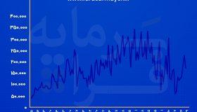 روند ارزش معاملات روزانه بورس در سال جاری