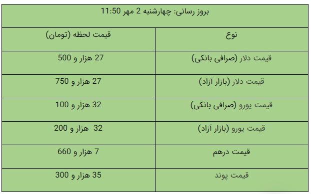 قیمت ارز 2 مهر