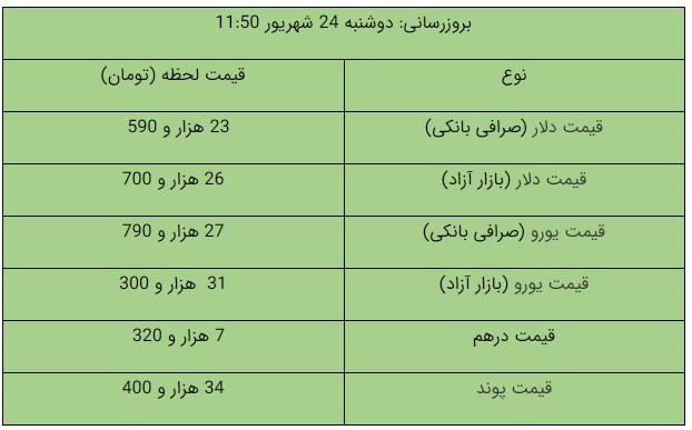 قیمت ارز 24 شهریور