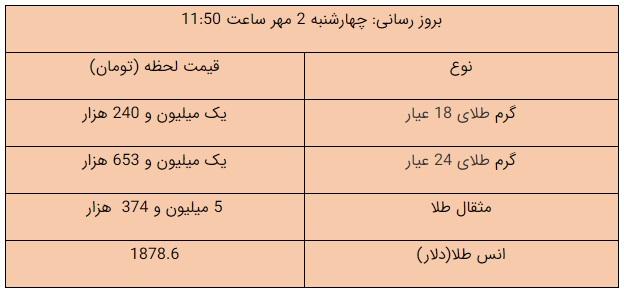قیمت طلا 2 مهر