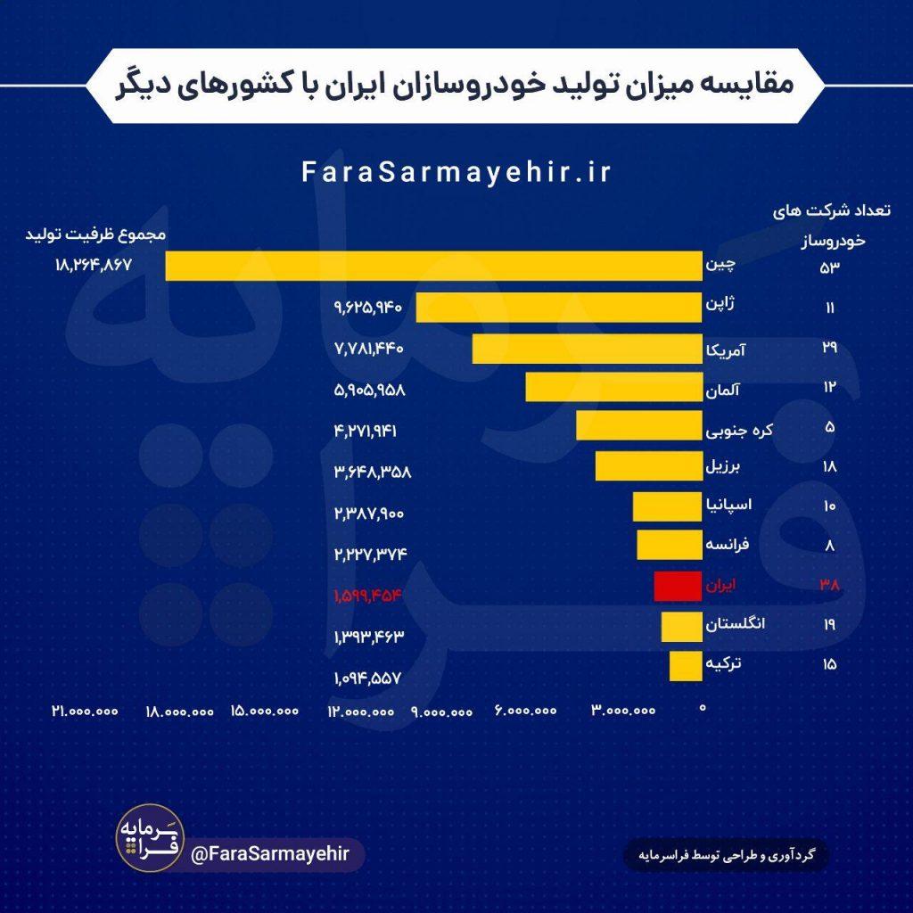 مقایسه میزان تولید خودروسازان ایران با کشورهای دیگر