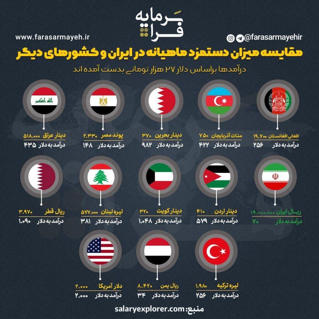مقایسه میزان دستمزد ماهیانه در ایران و کشورهای دیگر