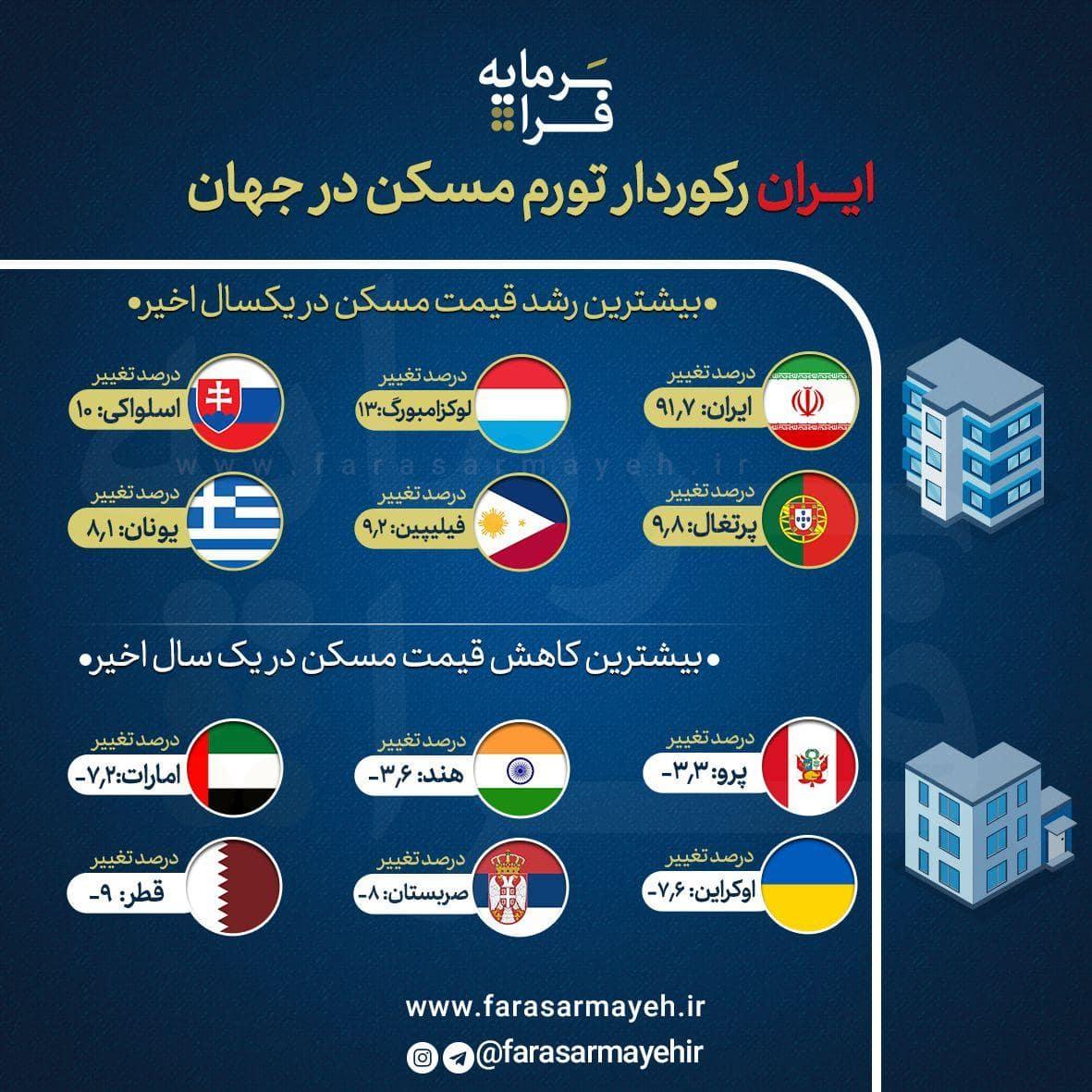 ایران رکوردار تورم مسکن در جهان