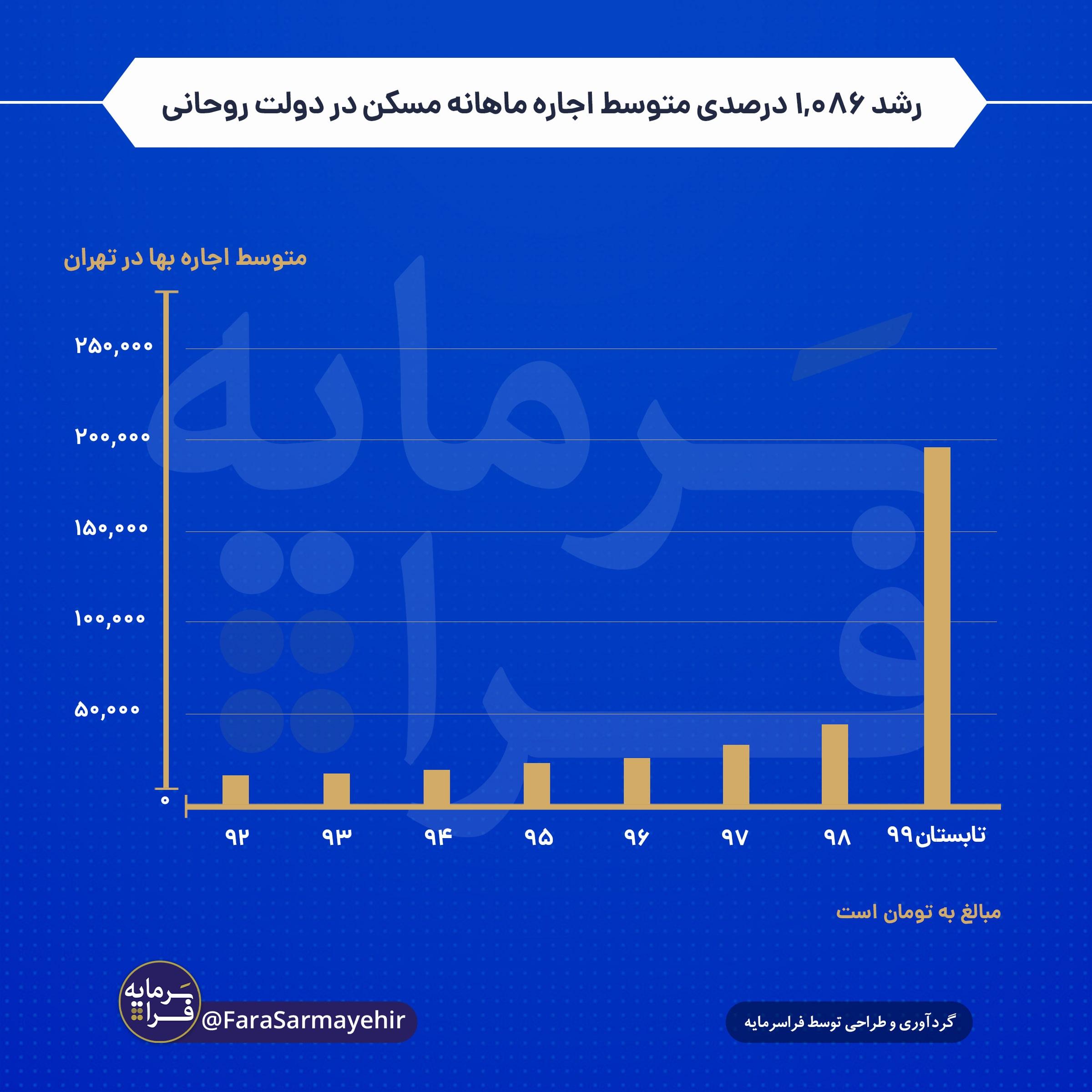رشد ۱۰۸۶ درصدی متوسط اجاره ماهانه مسکن در دولت روحانی