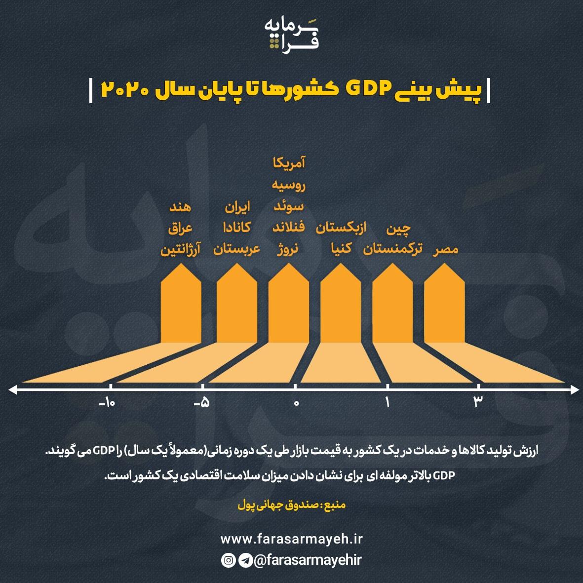 پیشبینی GDP کشورها تا پایان سال 2020