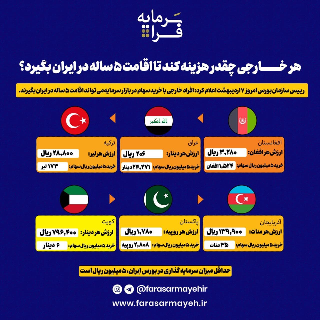 هر خارجی چقدر باید هزینه کند تا اقامت ۵ ساله در ایران بگیرد؟