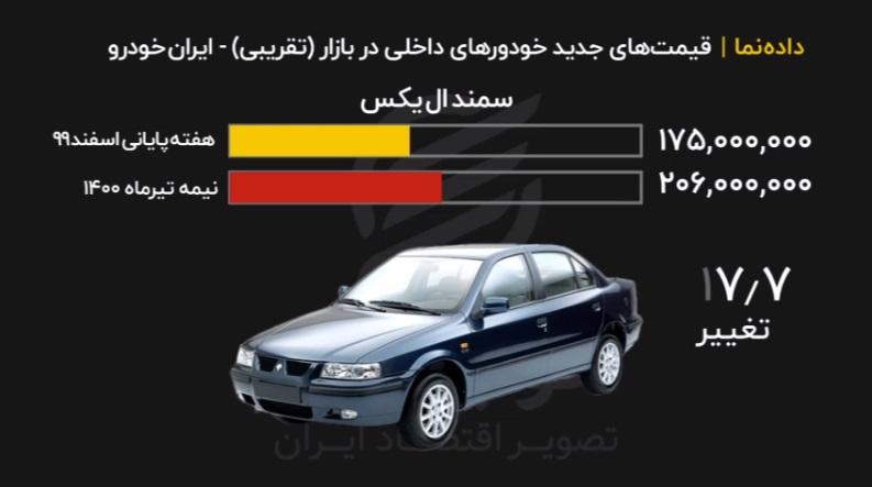 جدیدترین قیمت خودرو در بازار ایران خودرو