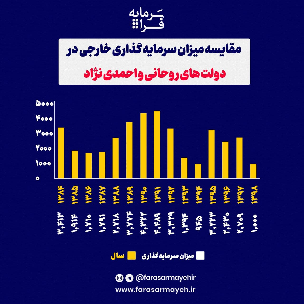 مقایسه میزان سرمایهگذاری خارجی در دولتهای روحانی و احمدینژاد